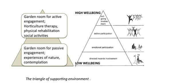 jardin terapeutico que es triangulo